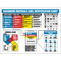 HazMat Identification Chart (#HMCP300)